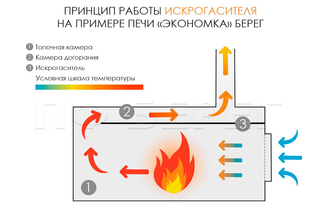 Топка печи Экономка Средняя