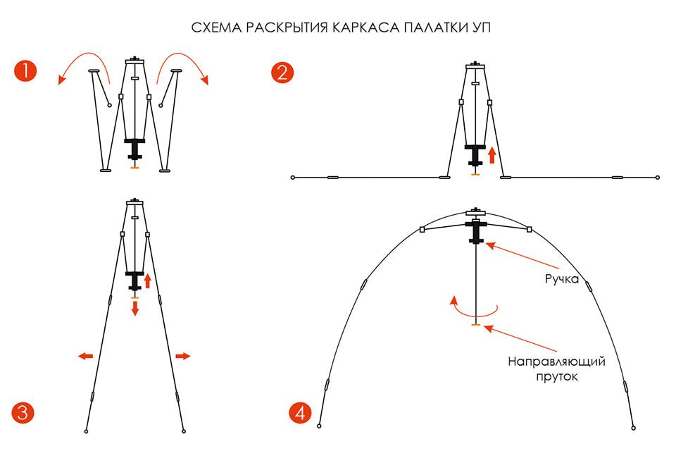 Раскрытие каркаса палатки УП5 люкс