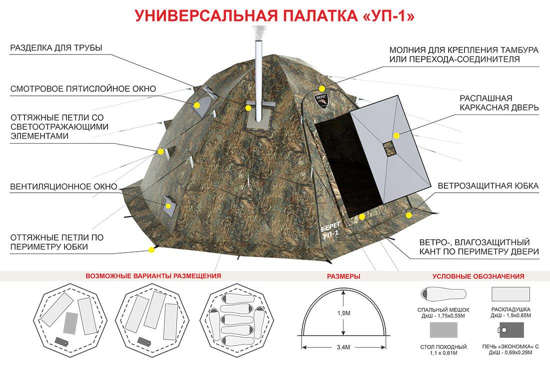 Схема размещения в палатке УП-1 Берег