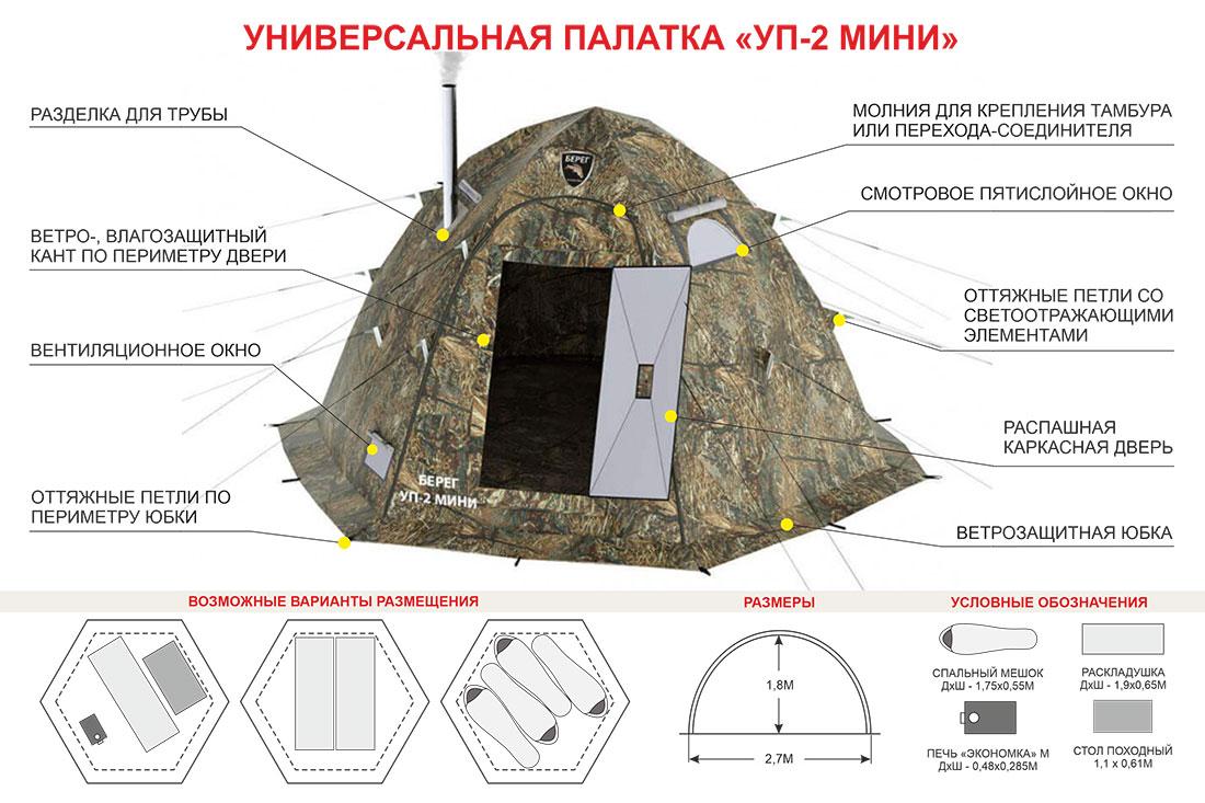Схема размещения в палатке Берег УП-2 мини