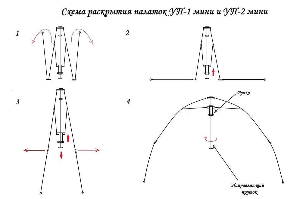 Схема сборки каркаса УП-2 мини