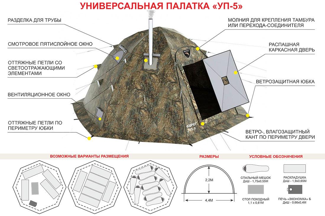 Схема размещения в палатке Берег УП-5