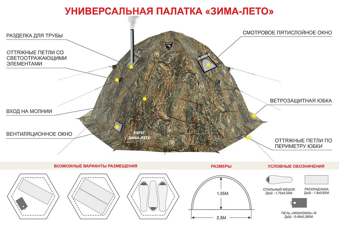 Схема размещения в палатке Берег Зима-Лето